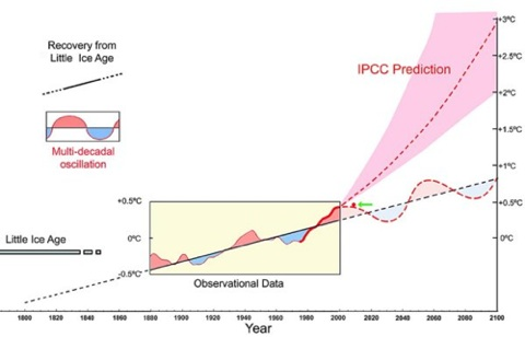 Earth recovering from Little Ice Age versus IPCC predictions