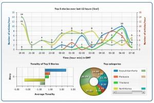 Automated News Analysis