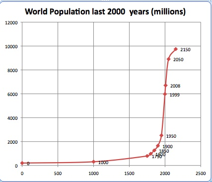 exponential growth since 1750 (data Wikipedia)