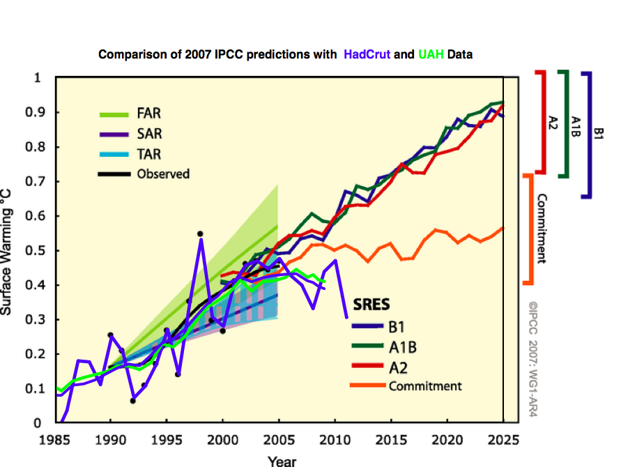 Overlay of latest HadcCrut and UAH data on IPCC predictions from 2007