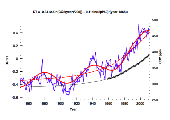 Evidence of a 60 year oscillation in global temperature data