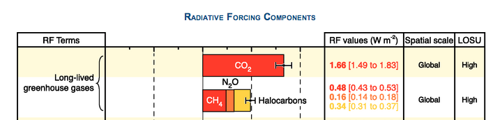 Contribution of CH4 and CFCs radiative forcings compared to CO2