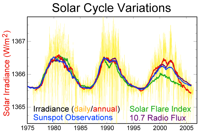 Solar Variability ( from Wikipedia)