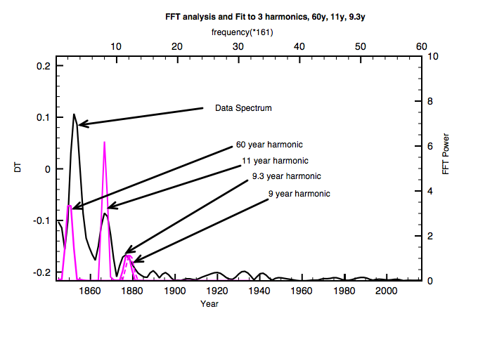 Fourier Transform showing harmonic with periods 60, 11 and 9.3 year