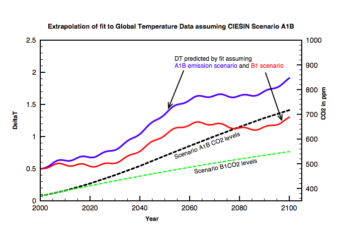 Predicted temperature rises for two possible CO2 emission scenarios