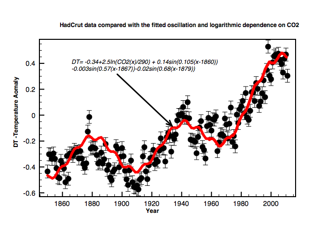 Overall fit to 162 years of global temperature data