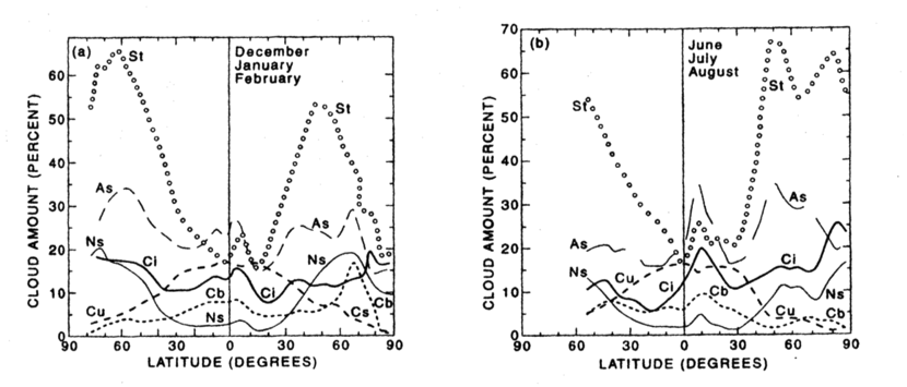 Fig 2: St=low stratus Cu=Cumulus As=Altostratus Ci=Cirrus