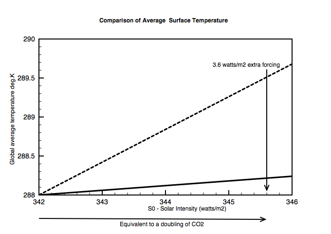 Fig 6: Temperature increase in response to doubling of CO2 (3.6 watss/m2)