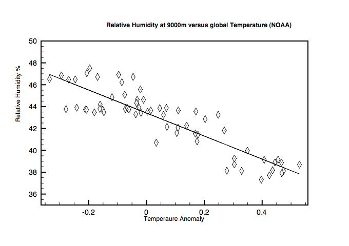 Fig 4:Relative Humidity versus Global temperatures 1948-2011
