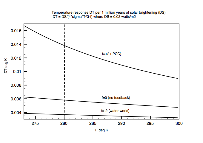 Temperature change per 0.02 watts/m2 (1 million years)