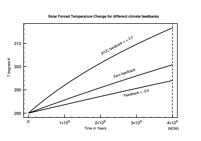 Temperatures for different feedbacks starting with T=280K