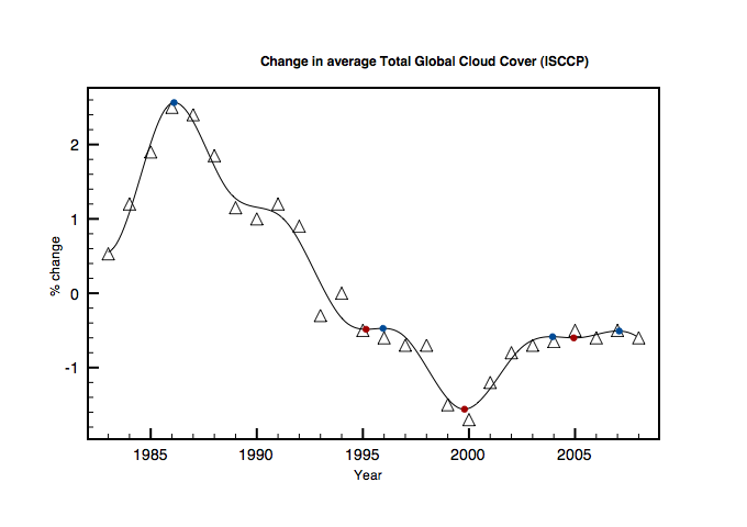 Total average cloud cover from 1973 till 2008 with spline fit