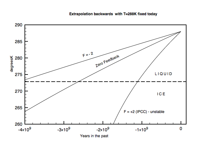 Figure 4: Predicted past temperatures fixing T=288 today