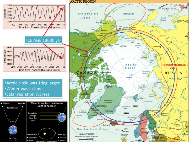 Change of Arctic circle in 10,000 years time