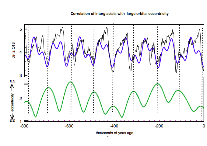LR04 DO18 data correlated with Earth's orbital eccentricity. Blue curve is fit described in next post