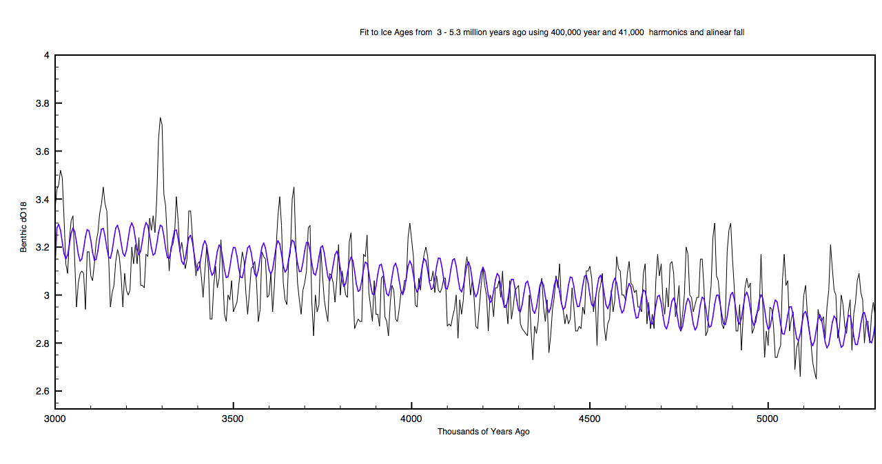 Evidence of a 400,000 year elipticity oscillation 3000-53000 ya