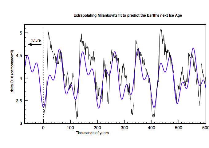 Next Ice Age due to start in 5000 years time.