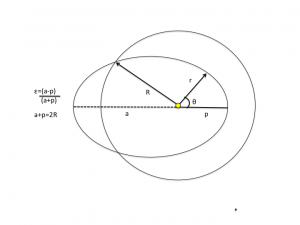 Ellipticity of Earth's orbit round the sun