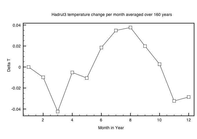 Temperature divergence for each month for Full Hadcrut3