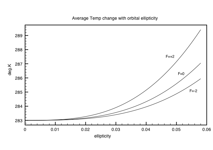 Average Temperature versus ellipticity for different feedback F