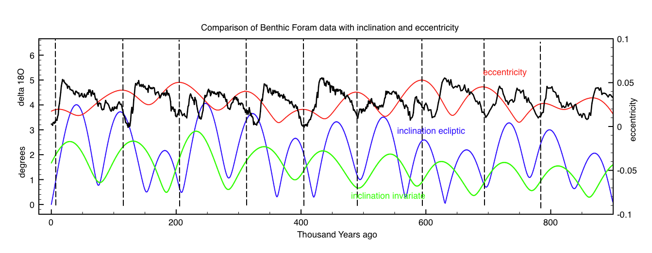 Comparison of data with inclination and eccentricity signals