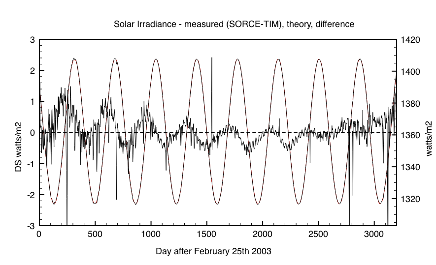 Fig 1: Comparison of Measured Solar Irradiance from SORCE TIM Total Solar Irradiance instrument with calculated