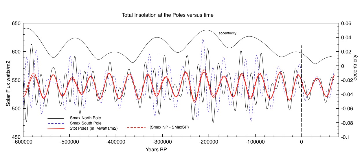 Comparison of N-S pole insolation with precession and the net change in total  for both poles. This is the caiuse of the glacial cycles prior to 800,000 years ago.