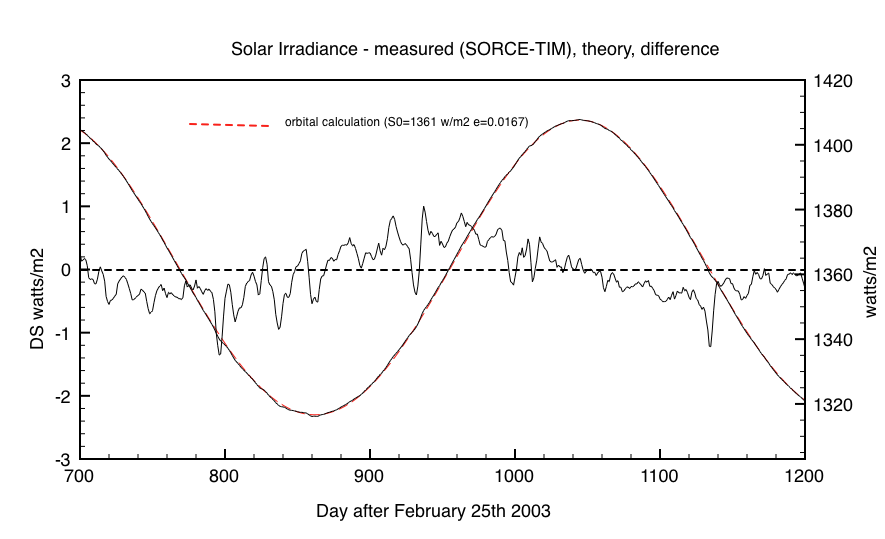 Fig 2: Detail of one orbit showing higher irradiance at aphelion and lower irradiance at perihelion as compared to vacuum values. Note the slight offset of the signal.