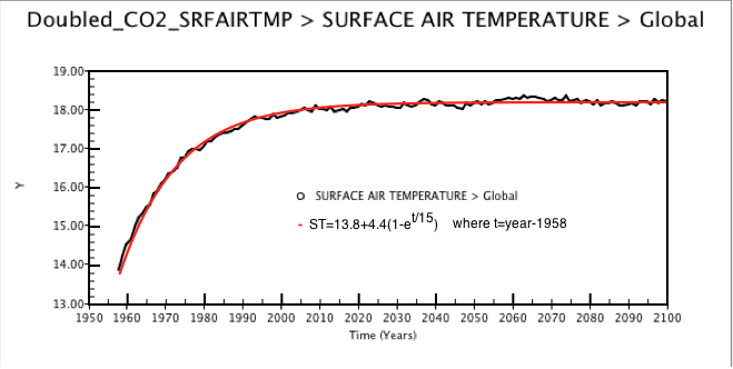 Fig 1: Response temperature curve from a pulse doubling of CO2 in 1958 and fit described i the text