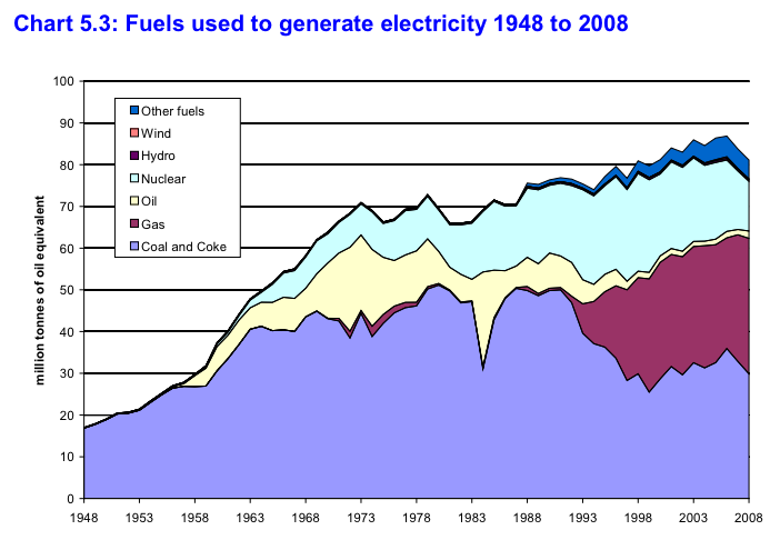 Fule source for Electricity Generation