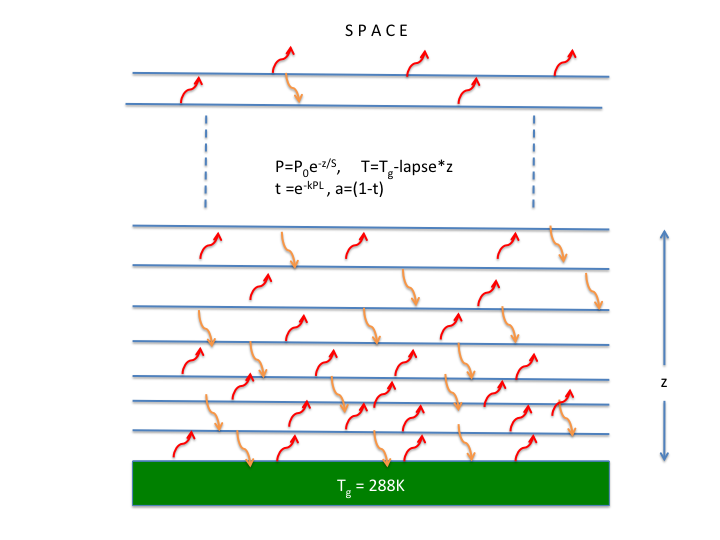 Figure 1: Model schematic of radiation transfer from surface at 288K through 100m wide slices of atmosphere. Each slice is a grey  body absorbing and emitting IR. A lapse rate of 6.5K/km and a hydrostatic scale height of 8.6km is assumed.