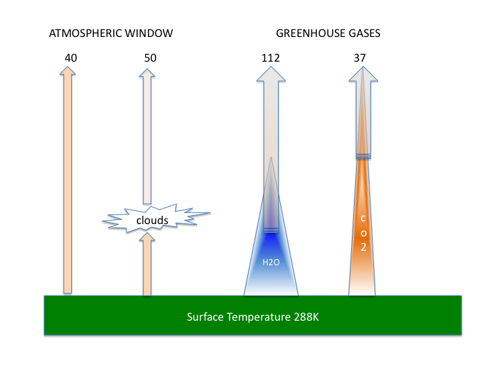 Fig 1: The main sources of IR photons escaping to spaceA) Infrared window clear sky and via clouds. 2) Greenhouse gas emissions throughout the atmosphere dominated by H2O and to a lesser extent CO2. The figures arre described in the text.