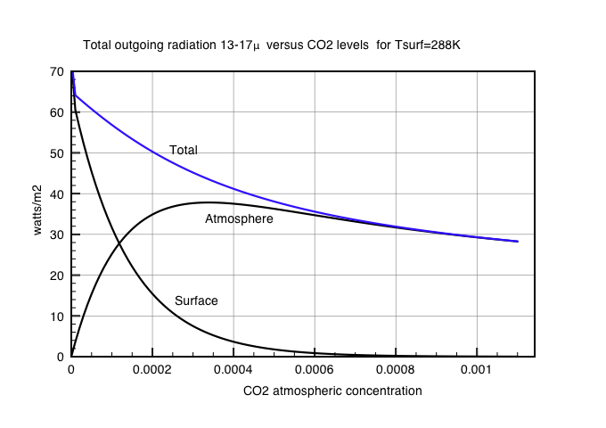 Fig3: Change in atmospheric OLR with CO2 concentration for fixed surface temperaure 288K.