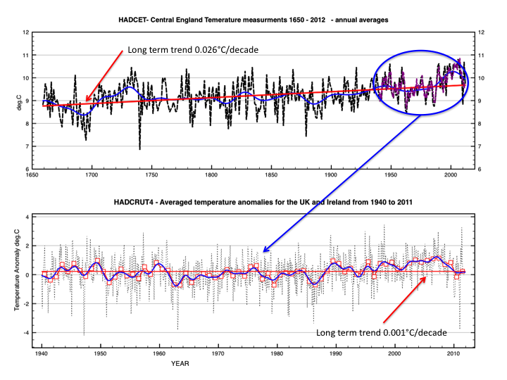 Fig 1:  Above - Annual average temperatures from 1650-2012. Red line is a linear fit, blue line is a Fourier low pass filter. Overlaid in purple is Hadcrut4 for UK stations.Below: Monthly average temperature anomalies for all Hadcrut4 UK/Ireland stations. In blue is a Fourier low pass filter. Red is a linear fit showing zero trend.