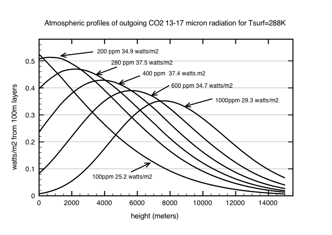 Fig2: Radiation flux height profiles for 100m wide layer due to CO2 molecules at different concentrations. All profiles for Ts=288K and lapse = 6.5K/km