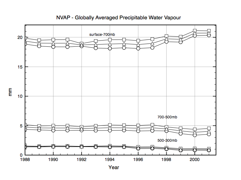 Fig 1: total Precipitative water vapour in 3 levels in the atmosphere im mm. The 3 curves are Northern Hemisphere, Southern Hemisphere and the Global average  see 2) below.