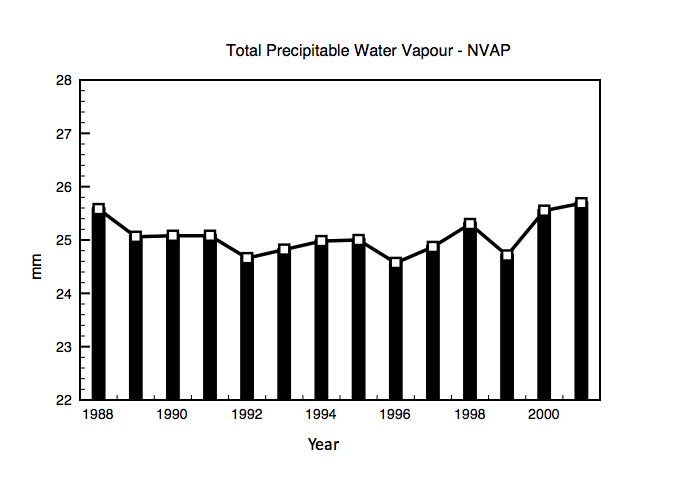 Figure 2 total water vapour content global averaged for all levels.