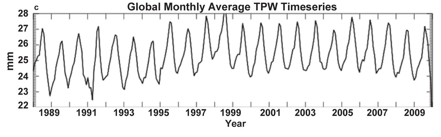 Globally averaged monthly water vapour (from ref. 1)