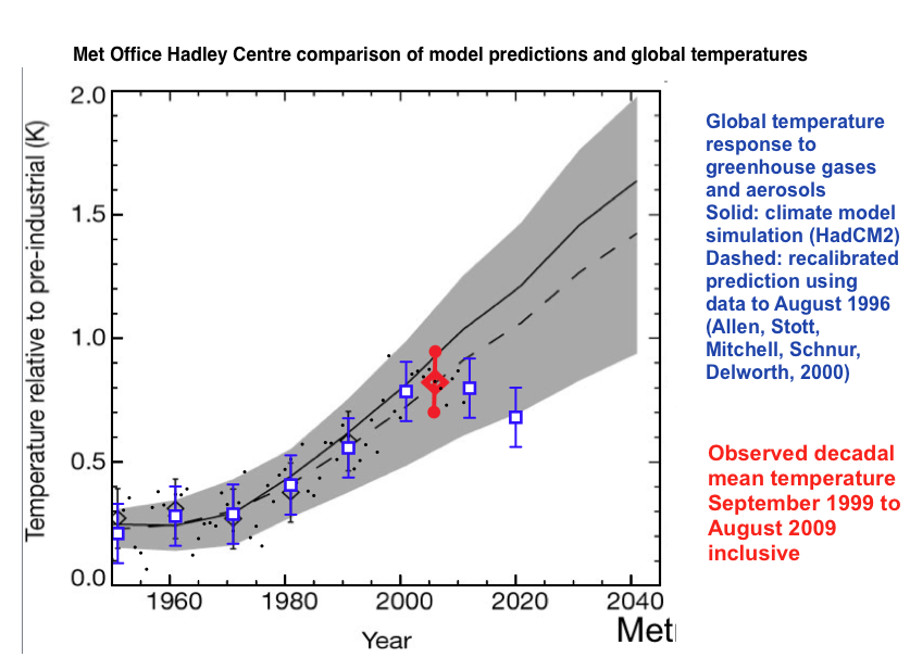 Fig 1:Comparison of HADCM2 Model results from 2000 against decadel averaged global temperatures.