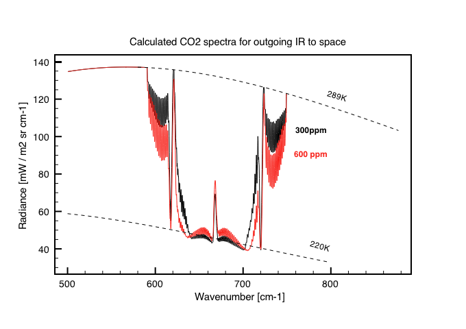 Fig 7: Calculated IR spectra for 300ppm and 600ppm using Planck spectra. Also shown are the curves for 289K and 220K