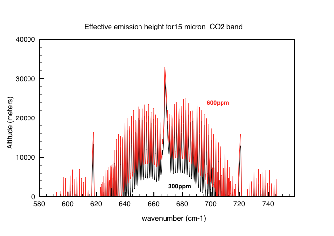 Fig 5a :The effective emission height for CO2 in the atmosphere for concentrations of 300 mm (black) and for 600ppm (red).