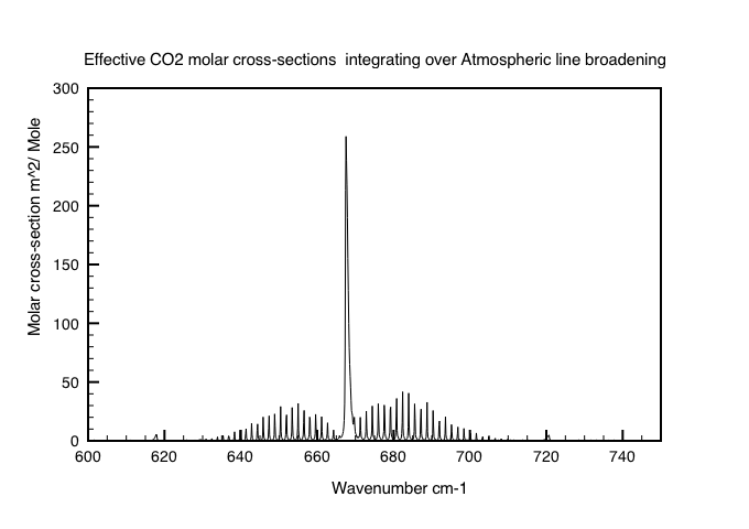 Figure3: CO2 absorption cross-sections in the atmosphere per mole.