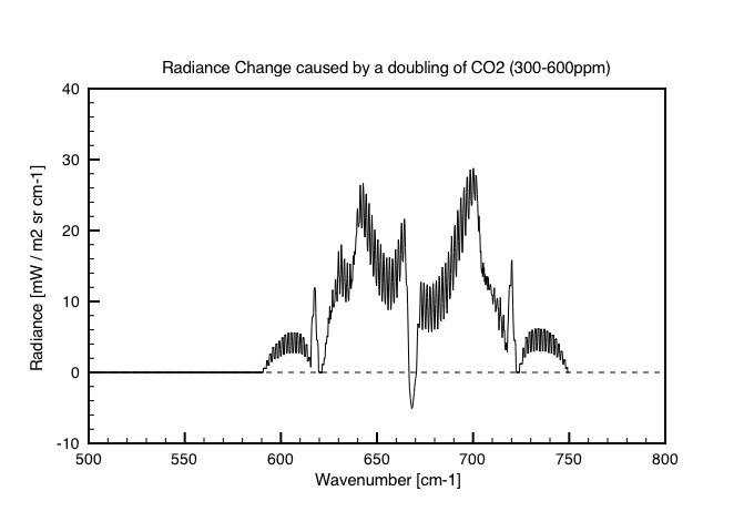 Fig 9. Change in radiance flux shown as 300ppm - 600ppm.