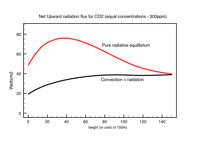 Figure 1: Comparison of the net upward  radiative flux in the main CO2 absorption band. In black - with convection. In red - pure radiative energy balance.