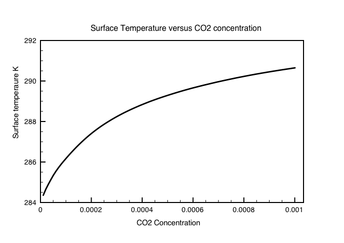 Fig 3: Surface temperature change induced by a gradual increase in CO2 concentrations from a starting temperature of 284K