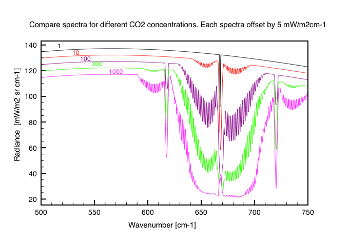 Fig 2. Change in outgoing IR  spectra for a range of CO2 concentrations. Each increasing spectra has been offset by 5 mmW/m2sr-1cm-1 to better visualise the differences.