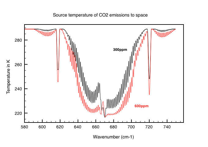 Fig 6. The temperature at CO2 emission heights for 300ppm and for 600ppm. Note how the central peak actually increases emissions with a doubling of CO2.