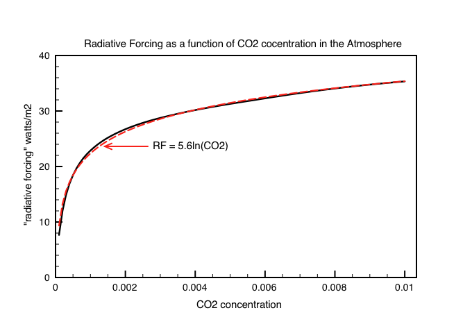 Fi 1: Dependence of radiative forcing on CO2 concentration in the atmosphere. The red curve is a logarithmic fit.