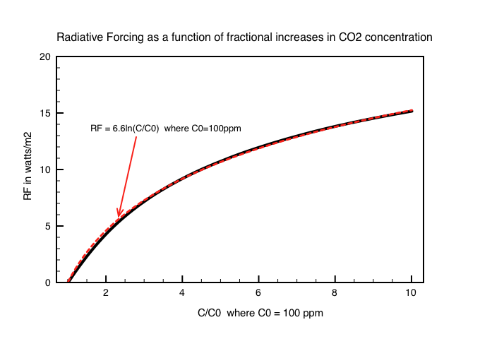 Figure 1: Radiative forcing versus the Fractional inncrease in CO2 concentration (C/C0) where C0 = 100ppm