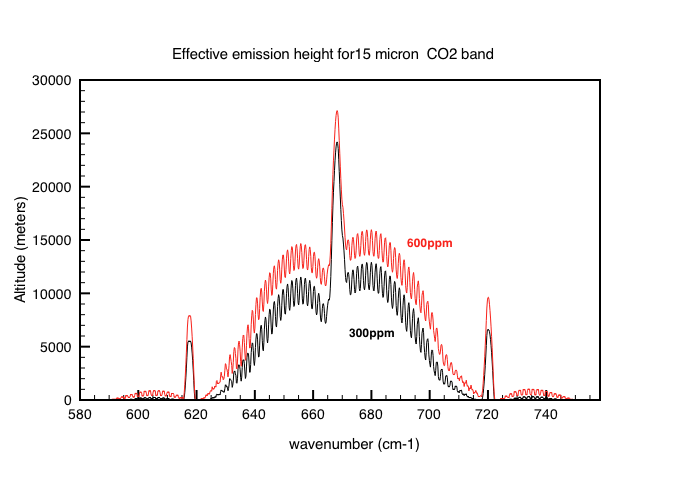 Fig 5b: The CO2 emission height profile for 300ppm and for 600ppm smoothed with a resolution of 20 lines.